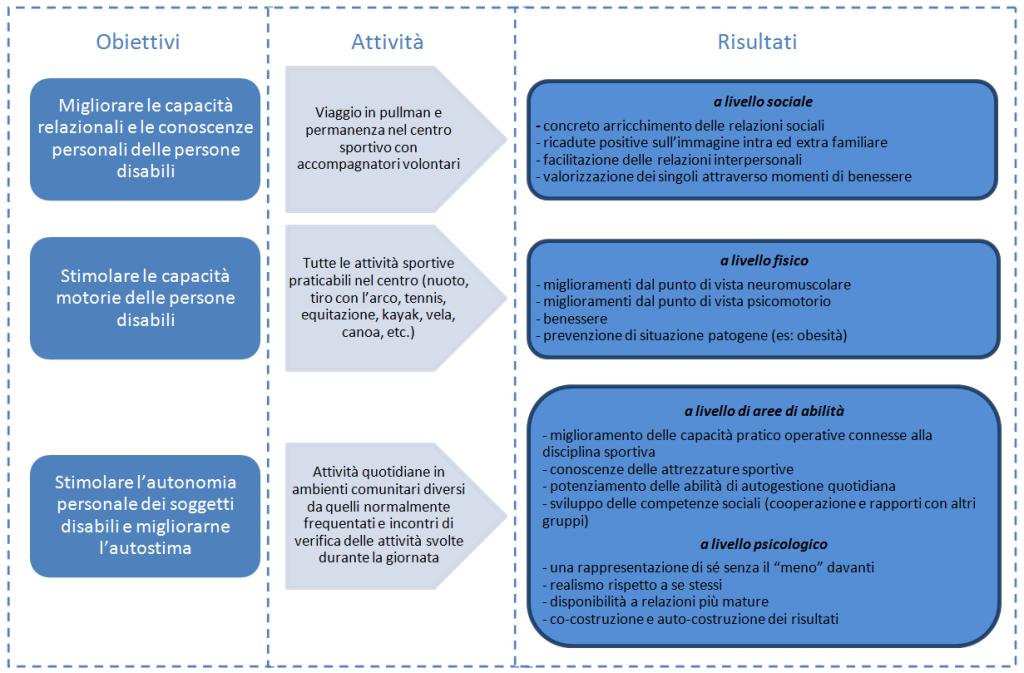 Obiettivi progetto mare 2014 - OSHa-ASP Como
